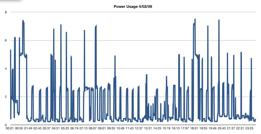 Power Usage 4/02/09