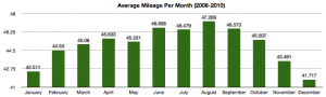 Average Mileage by Month, Dec 2006-Dec 2010