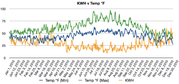 Energy and Temp for 2010